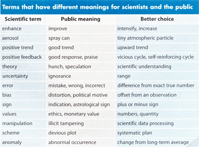 Terms that have different meanings for scientists and the public