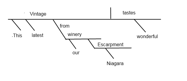 Diagram of sentence, This latest vintage from our Niagara Escarpment winery tastes wonderful.
